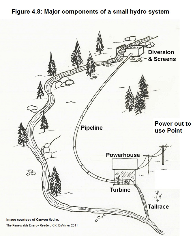 hydropower chapter illustrations
