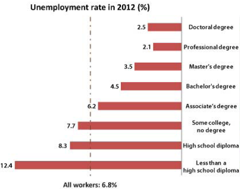 Unemployment Rate in 2012 Graph