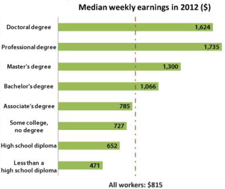 Median weekly earnings by degree