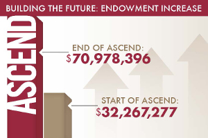 Building The Future: Endowment Increase