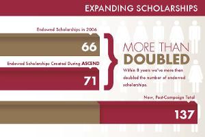 Expanding Scholarships