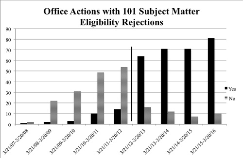 office actions chart